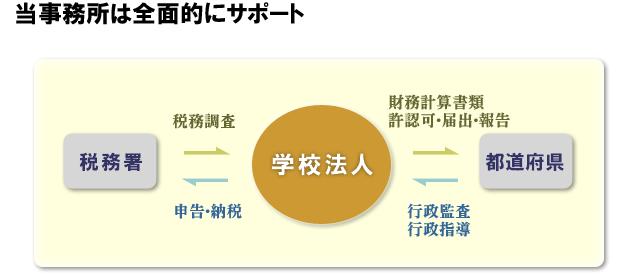 学校法人なら新井山会計事務所